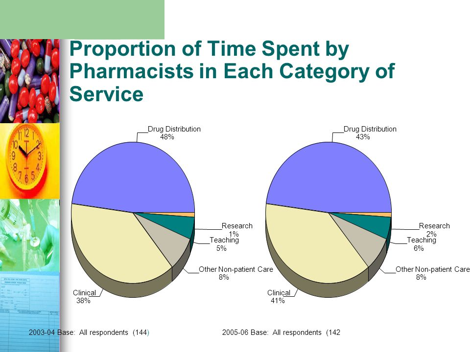 Proportion of Time Spent by Pharmacists in Each Category of Service 2005-06 Base: All respondents (142 Drug Distribution 43% Clinical 41% Other Non-patient Care 8% Teaching 6% Research 2% 2003-04 Base: All respondents (144) Drug Distribution 48% Clinical 38% Other Non-patient Care 8% Teaching 5% Research 1%