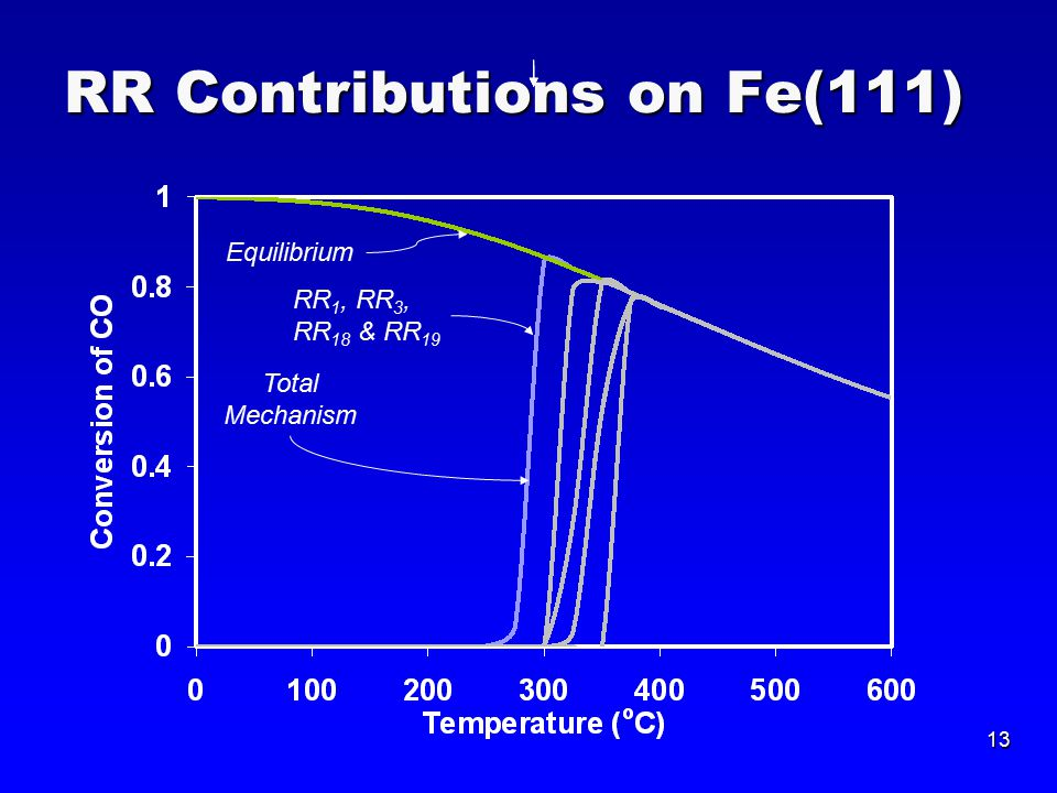 13 RR Contributions on Fe(111) RR 1, RR 3, RR 18 & RR 19 Total Mechanism Equilibrium