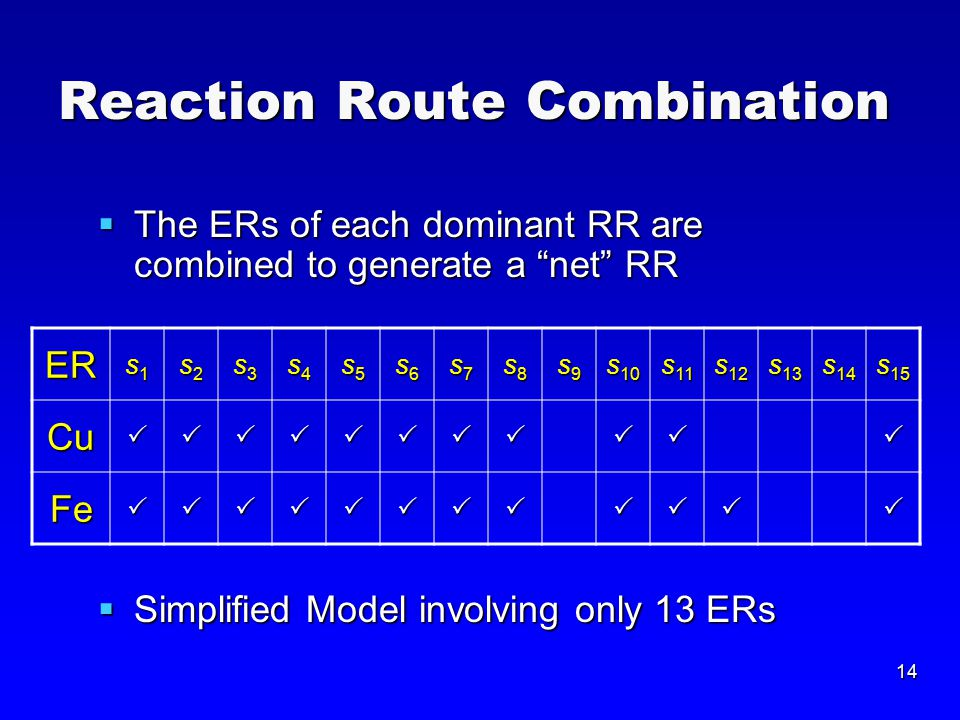 14 Reaction Route Combination  The ERs of each dominant RR are combined to generate a net RR  Simplified Model involving only 13 ERs ER s1s1s1s1 s2s2s2s2 s3s3s3s3 s4s4s4s4 s5s5s5s5 s6s6s6s6 s7s7s7s7 s8s8s8s8 s9s9s9s9 s 10 s 11 s 12 s 13 s 14 s 15 Cu Fe