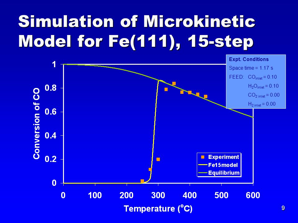 9 Simulation of Microkinetic Model for Fe(111), 15-step Expt.