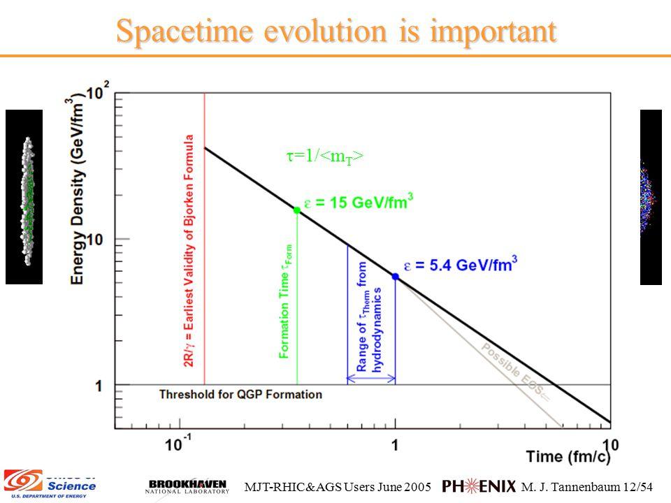 MJT-RHIC&AGS Users June 2005M. J. Tannenbaum 12/54 Spacetime evolution is important  =1/
