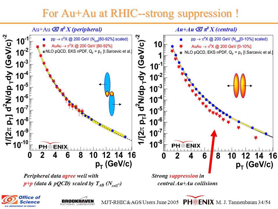 MJT-RHIC&AGS Users June 2005M. J. Tannenbaum 34/54 For Au+Au at RHIC--strong suppression .