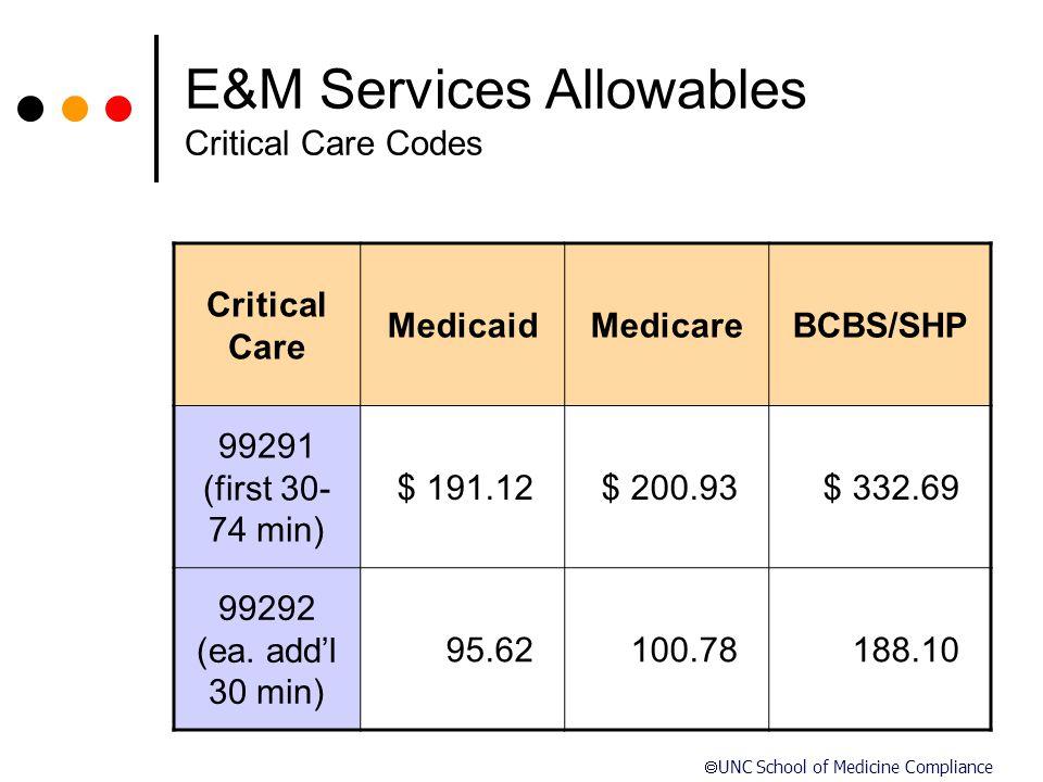  UNC School of Medicine Compliance E&M Services Allowables Critical Care Codes Critical Care MedicaidMedicareBCBS/SHP 99291 (first 30- 74 min) $ 191.