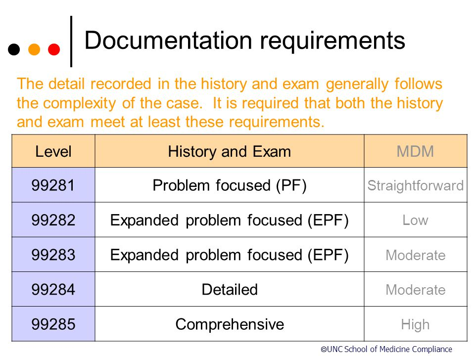  UNC School of Medicine Compliance Documentation requirements LevelHistory and ExamMDM 99281Problem focused (PF) Straightforward 99282Expanded proble