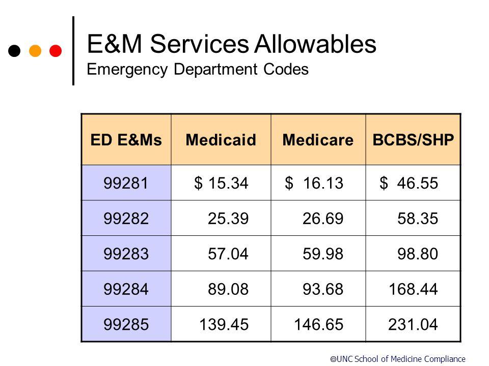  UNC School of Medicine Compliance ED E&MsMedicaidMedicareBCBS/SHP 99281 $ 15.34 $ 16.13$ 46.55 9928225.3926.69 58.35 9928357.0459.9898.80 9928489.08