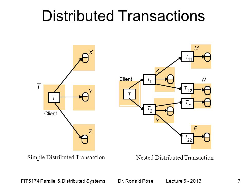 FIT5174 Parallel & Distributed Systems Dr. Ronald Pose Lecture 6 - 20137 Distributed Transactions Simple Distributed Transaction Nested Distributed Tr