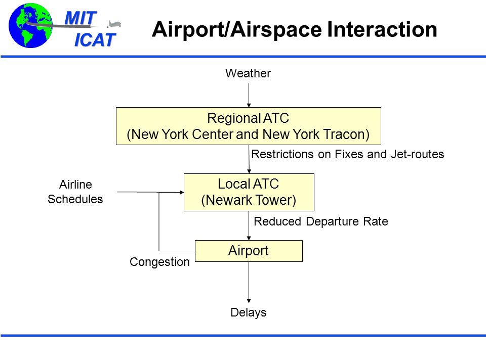 MIT ICAT MIT ICAT Cumulative Number of Flights Restrictions and Departure Rate: BIGGY