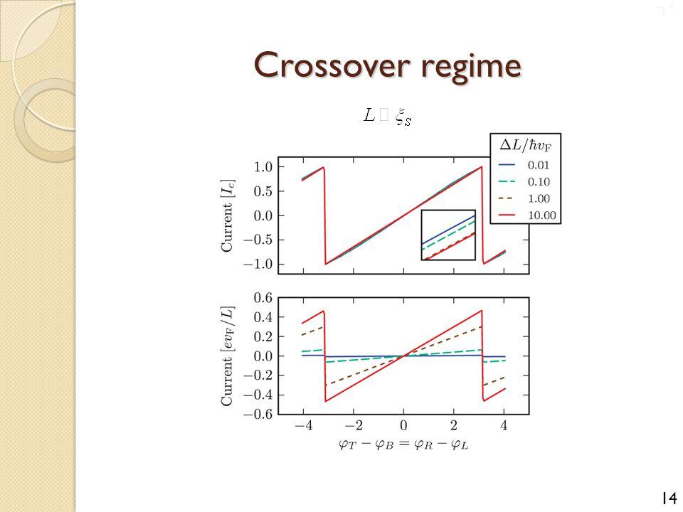Crossover regime 14