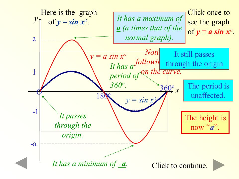 WRONG! Remember, a normal SINE graph has a period of 360 o. Try again.