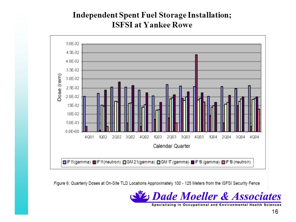 16 Independent Spent Fuel Storage Installation; ISFSI at Yankee Rowe
