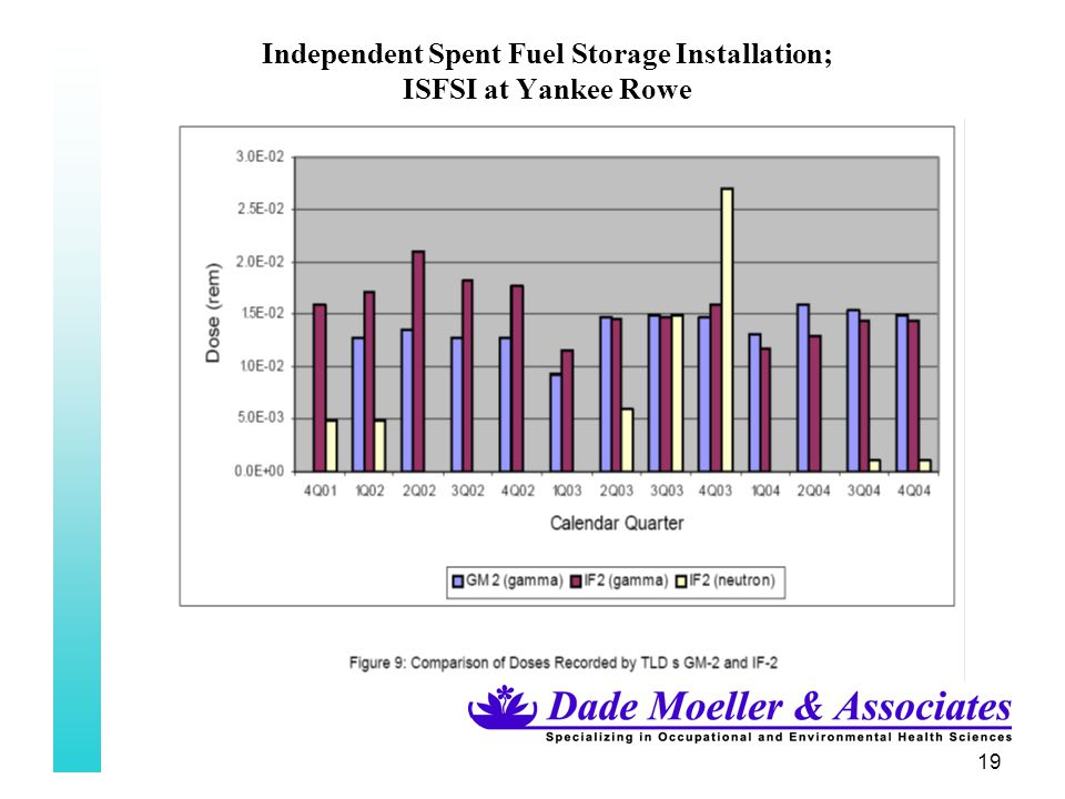 19 Independent Spent Fuel Storage Installation; ISFSI at Yankee Rowe