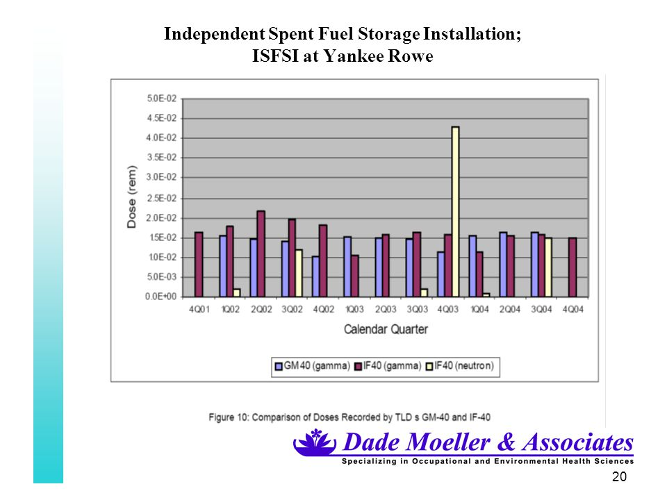 20 Independent Spent Fuel Storage Installation; ISFSI at Yankee Rowe