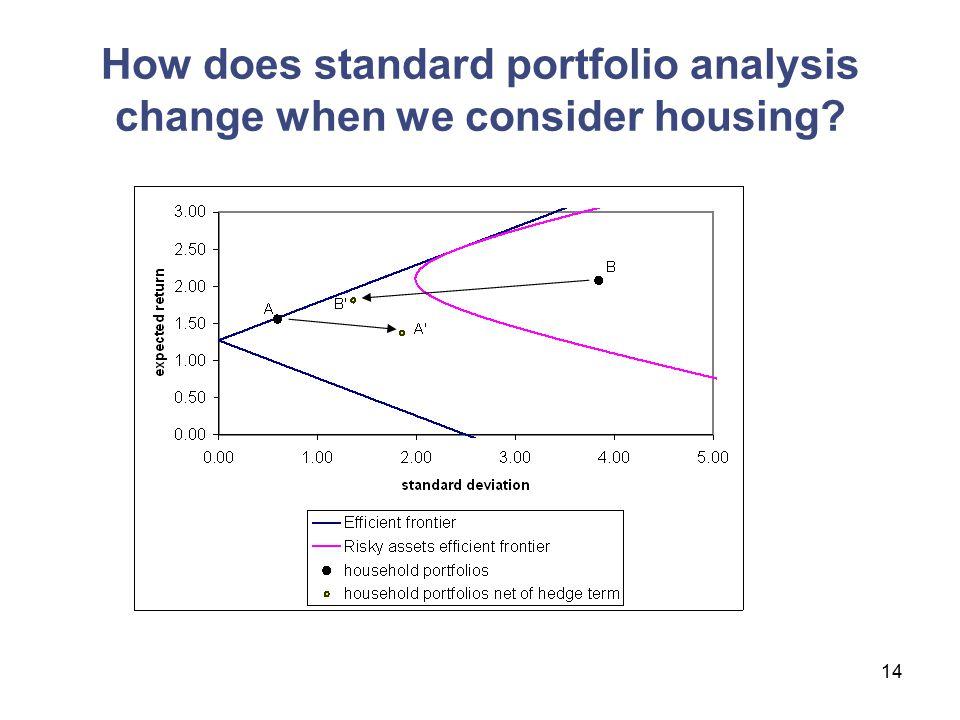14 How does standard portfolio analysis change when we consider housing?