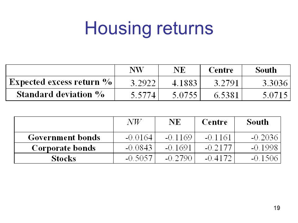 19 Housing returns