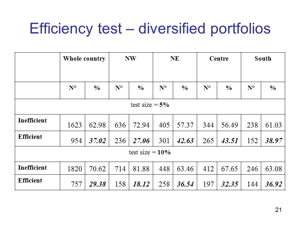 21 Efficiency test – diversified portfolios Whole countryNWNECentreSouth N°% % % % % test size = 5% Inefficient 162362.9863672.9440557.3734456.4923861.03 Efficient 95437.0223627.0630142.6326543.5115238.97 test size = 10% Inefficient 182070.6271481.8844863.4641267.6524663.08 Efficient 75729.3815818.1225836.5419732.3514436.92
