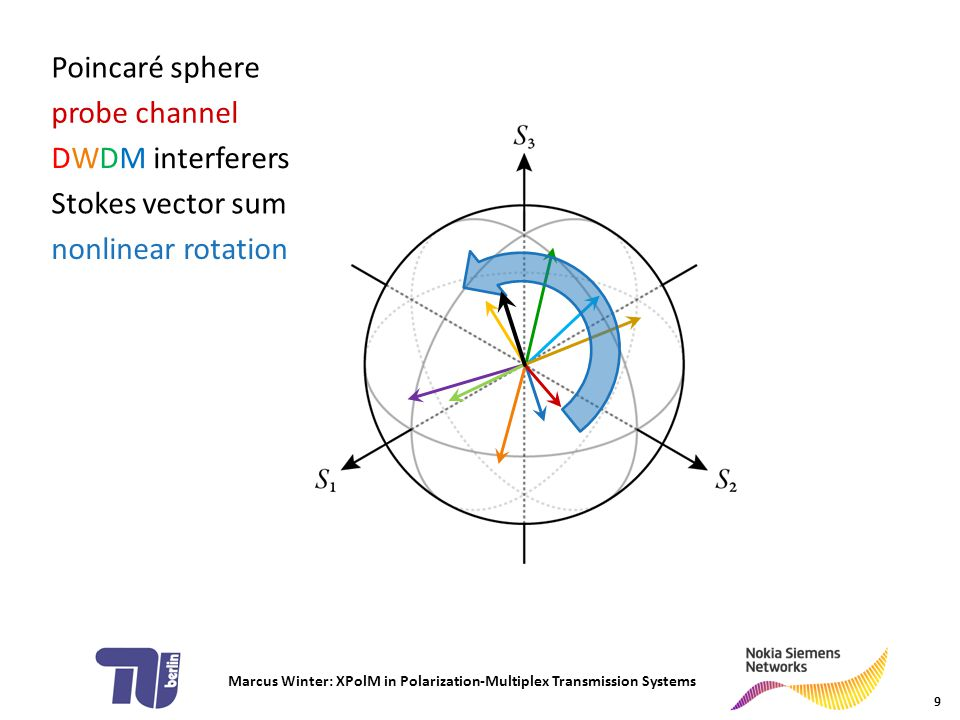 Marcus Winter: XPolM in Polarization-Multiplex Transmission Systems statistical models 10