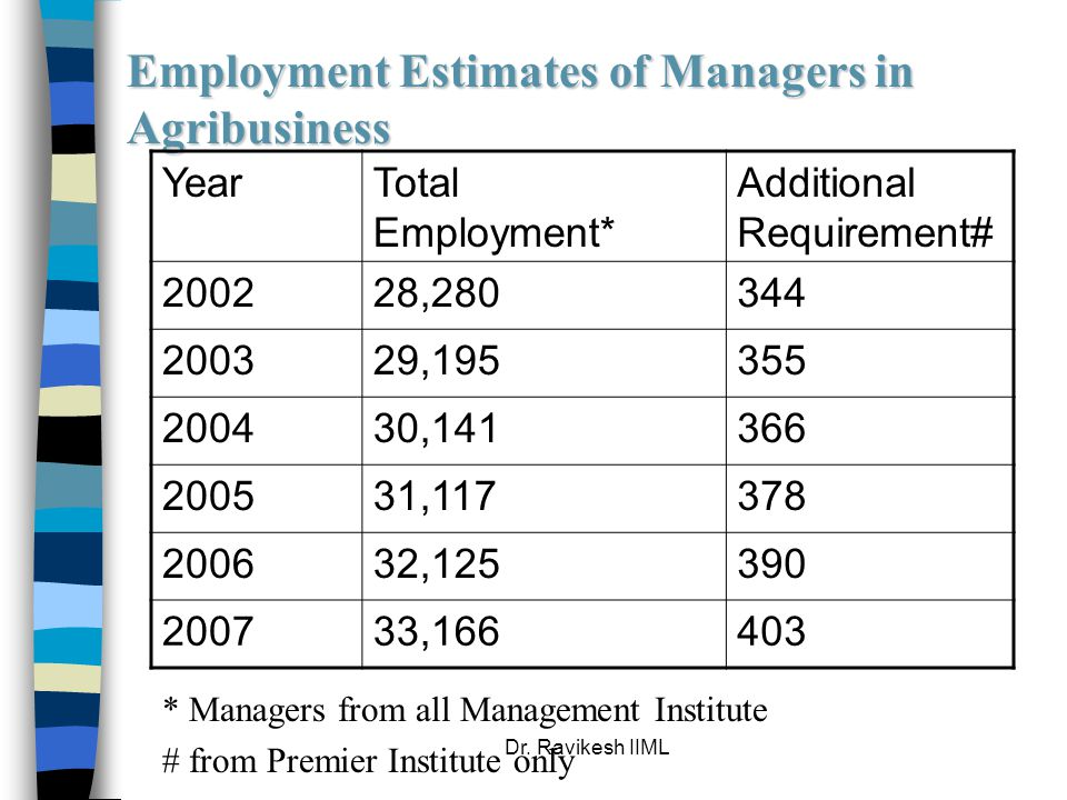 Dr. Ravikesh IIML Employment Estimates of Managers in Agribusiness YearTotal Employment* Additional Requirement# 200228,280344 200329,195355 200430,14