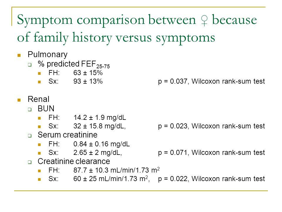 Symptom comparison between ♀ because of family history versus symptoms Pulmonary  % predicted FEF 25-75 FH:63 ± 15% Sx:93 ± 13%p = 0.037, Wilcoxon rank-sum test Renal  BUN FH:14.2 ± 1.9 mg/dL Sx:32 ± 15.8 mg/dL, p = 0.023, Wilcoxon rank-sum test  Serum creatinine FH:0.84 ± 0.16 mg/dL Sx:2.65 ± 2 mg/dL, p = 0.071, Wilcoxon rank-sum test  Creatinine clearance FH:87.7 ± 10.3 mL/min/1.73 m 2 Sx:60 ± 25 mL/min/1.73 m 2, p = 0.022, Wilcoxon rank-sum test