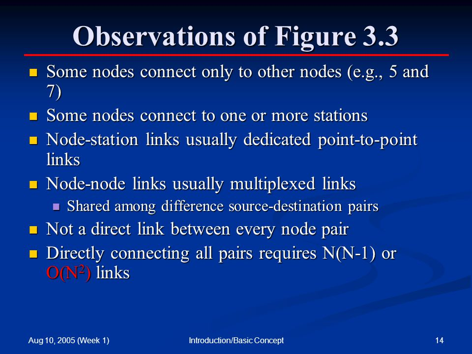 Aug 10, 2005 (Week 1) 14Introduction/Basic Concept Observations of Figure 3.3 Some nodes connect only to other nodes (e.g., 5 and 7) Some nodes connect only to other nodes (e.g., 5 and 7) Some nodes connect to one or more stations Some nodes connect to one or more stations Node-station links usually dedicated point-to-point links Node-station links usually dedicated point-to-point links Node-node links usually multiplexed links Node-node links usually multiplexed links Shared among difference source-destination pairs Shared among difference source-destination pairs Not a direct link between every node pair Not a direct link between every node pair Directly connecting all pairs requires N(N-1) or O(N 2 ) links Directly connecting all pairs requires N(N-1) or O(N 2 ) links