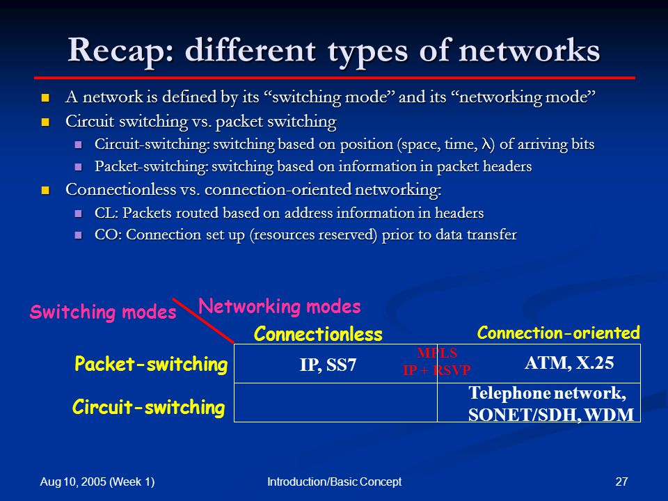 Aug 10, 2005 (Week 1) 27Introduction/Basic Concept Recap: different types of networks A network is defined by its switching mode and its networking mode A network is defined by its switching mode and its networking mode Circuit switching vs.