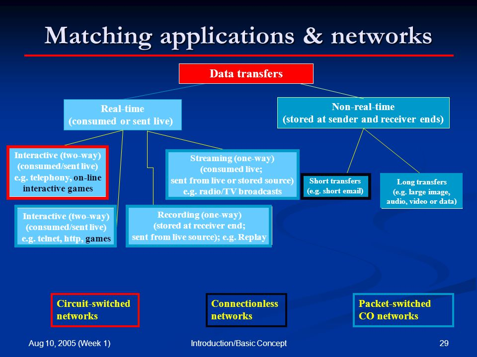 Aug 10, 2005 (Week 1) 29Introduction/Basic Concept Matching applications & networks Non-real-time (stored at sender and receiver ends) Real-time (consumed or sent live) Interactive (two-way) (consumed/sent live) e.g.