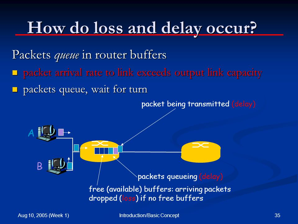 Aug 10, 2005 (Week 1) 35Introduction/Basic Concept How do loss and delay occur.