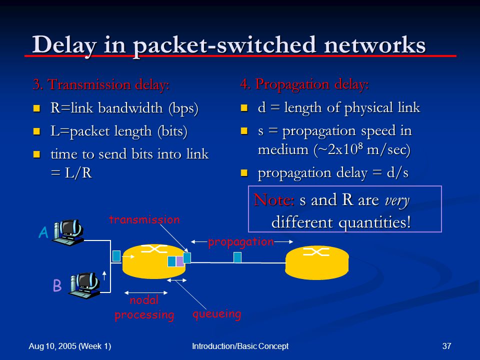 Aug 10, 2005 (Week 1) 37Introduction/Basic Concept Delay in packet-switched networks 3.