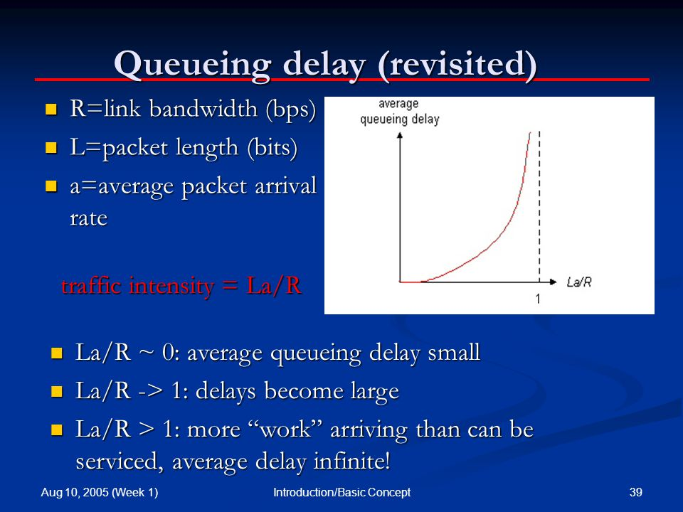 Aug 10, 2005 (Week 1) 39Introduction/Basic Concept Queueing delay (revisited) R=link bandwidth (bps) R=link bandwidth (bps) L=packet length (bits) L=packet length (bits) a=average packet arrival rate a=average packet arrival rate traffic intensity = La/R La/R ~ 0: average queueing delay small La/R ~ 0: average queueing delay small La/R -> 1: delays become large La/R -> 1: delays become large La/R > 1: more work arriving than can be serviced, average delay infinite.