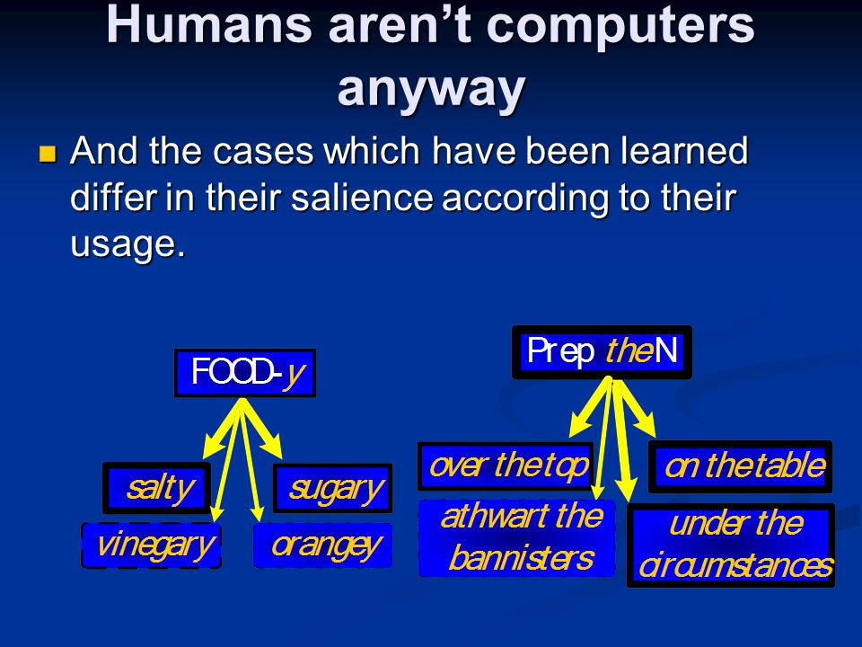 Humans aren't computers anyway And the cases which have been learned differ in their salience according to their usage.