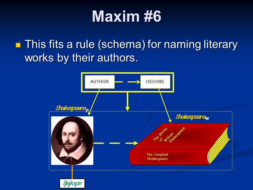 Maxim #6 This fits a rule (schema) for naming literary works by their authors. This fits a rule (schema) for naming literary works by their authors.