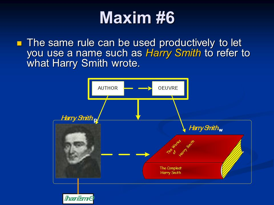 Maxim #6 The same rule can be used productively to let you use a name such as Harry Smith to refer to what Harry Smith wrote. The same rule can be use