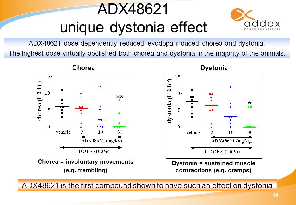 10 ADX48621 unique dystonia effect ADX48621 is the first compound shown to have such an effect on dystonia Dystonia Dystonia = sustained muscle contractions (e.g.