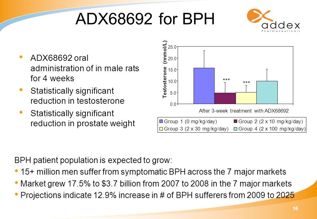 16 ADX68692 for BPH ADX68692 oral administration of in male rats for 4 weeks Statistically significant reduction in testosterone Statistically significant reduction in prostate weight BPH patient population is expected to grow: 15+ million men suffer from symptomatic BPH across the 7 major markets Market grew 17.5% to $3.7 billion from 2007 to 2008 in the 7 major markets Projections indicate 12.9% increase in # of BPH sufferers from 2009 to 2025 0.0 5.0 10.0 15.0 20.0 25.0 After 3-week treatment with ADX68692 Testosterone (nnmol/L) *** Group 1 (0 mg/kg/day)Group 2 (2 x 10 mg/kg/day) Group 3 (2 x 30 mg/kg/day)Group 4 (2 x 100 mg/kg/day)