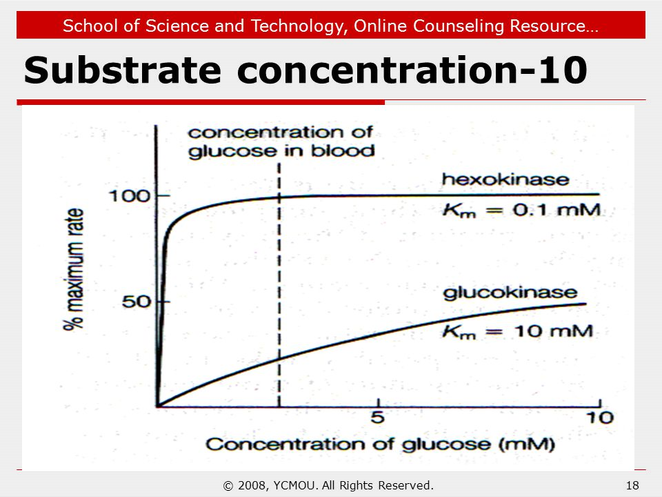 School of Science and Technology, Online Counseling Resource… Substrate concentration-10 18© 2008, YCMOU.