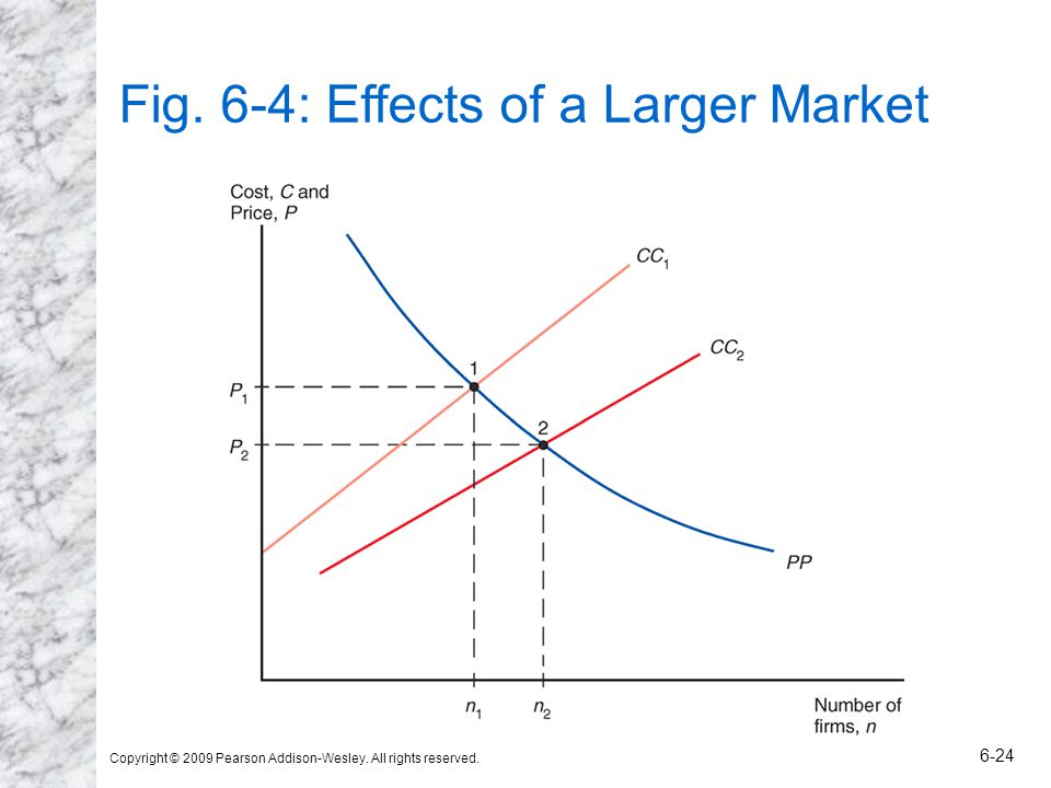Copyright © 2009 Pearson Addison-Wesley. All rights reserved. 6-24 Fig. 6-4: Effects of a Larger Market
