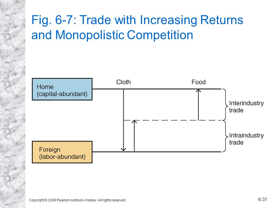 Copyright © 2009 Pearson Addison-Wesley. All rights reserved. 6-31 Fig. 6-7: Trade with Increasing Returns and Monopolistic Competition