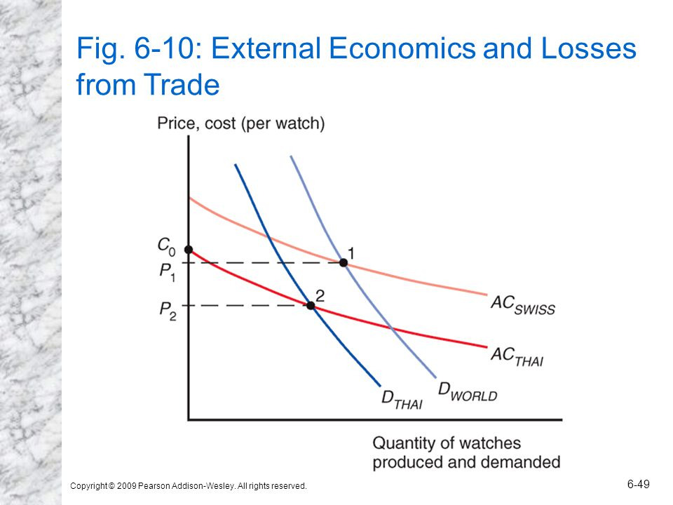 Copyright © 2009 Pearson Addison-Wesley. All rights reserved. 6-49 Fig. 6-10: External Economics and Losses from Trade