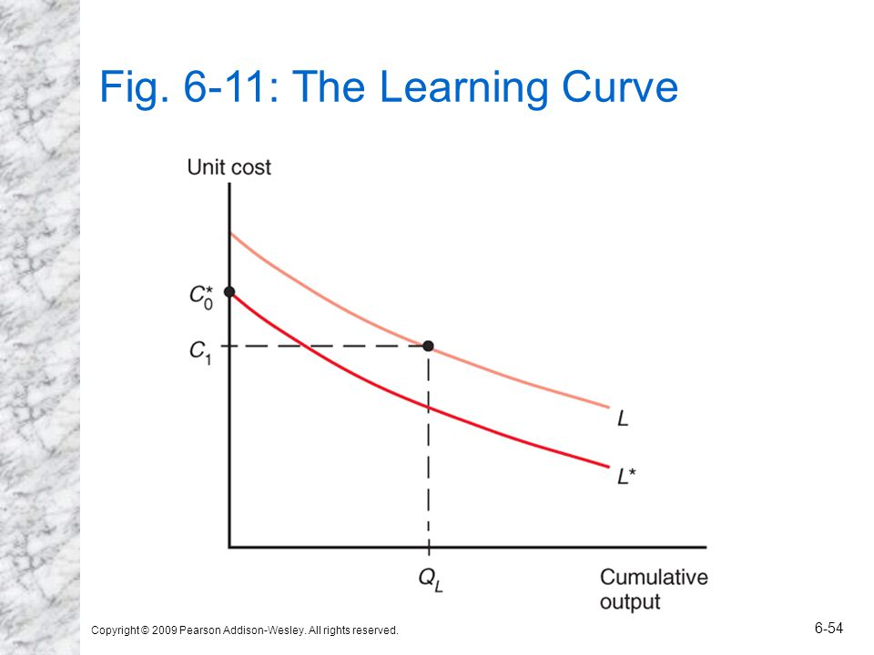 Copyright © 2009 Pearson Addison-Wesley. All rights reserved. 6-54 Fig. 6-11: The Learning Curve