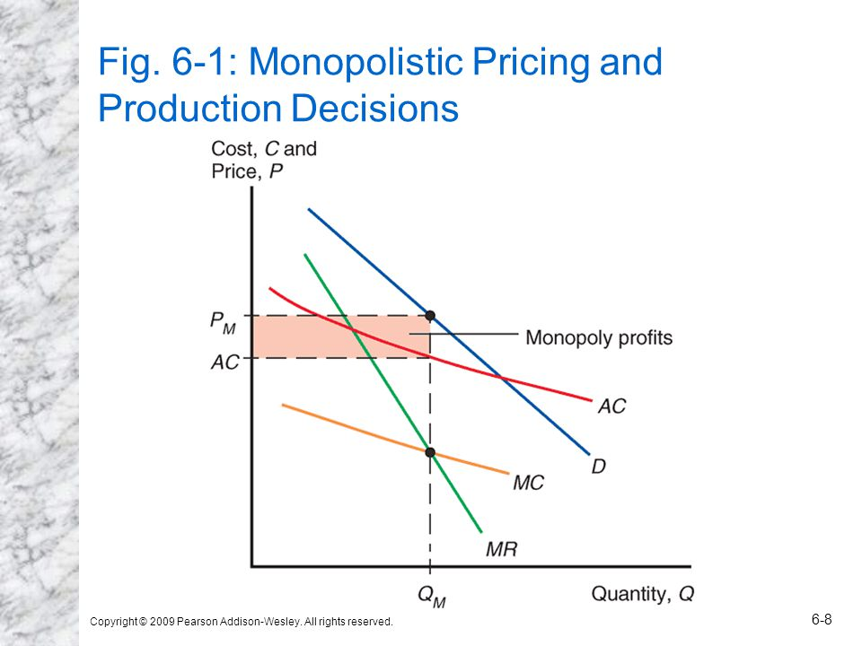 Copyright © 2009 Pearson Addison-Wesley. All rights reserved. 6-8 Fig. 6-1: Monopolistic Pricing and Production Decisions