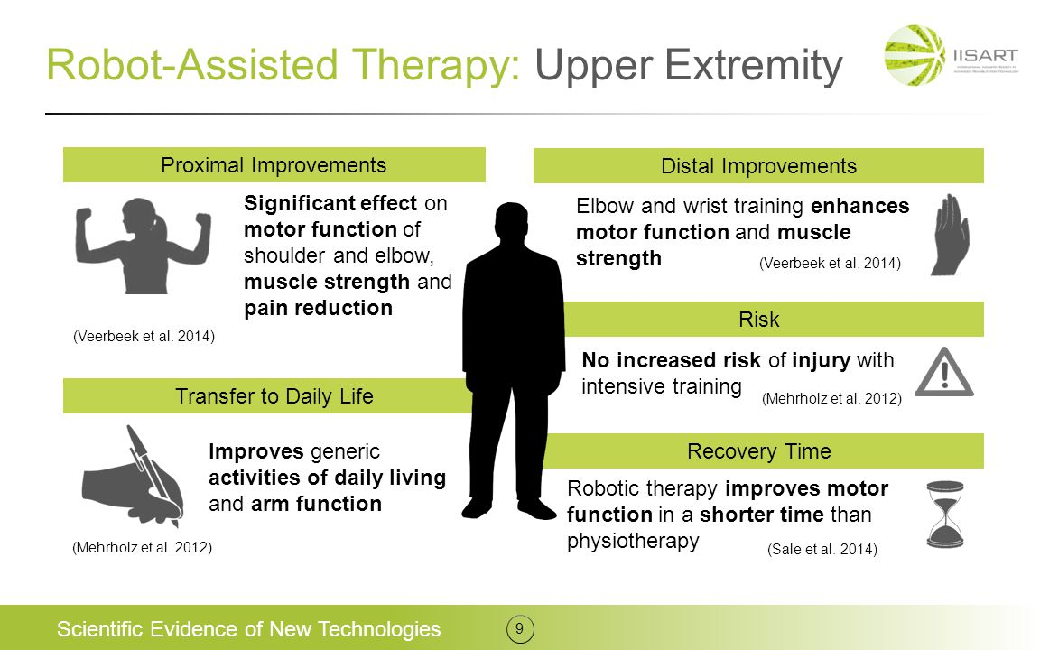 Robot-Assisted Therapy: Upper Extremity Scientific Evidence of New Technologies 9 Proximal Improvements Significant effect on motor function of should