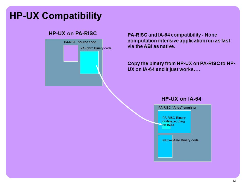 "12 HP-UX on IA-64 HP-UX on PA-RISC PA-RISC ""Aries"" emulator PA-RISC and IA-64 compatibility - None computation intensive application run as fast via t"