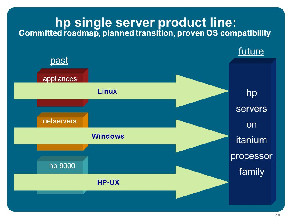 18 hp servers on itanium processor family hp-9000 netservers appliances past future HP-UX Windows Linux hp 9000 Committed roadmap, planned transition,