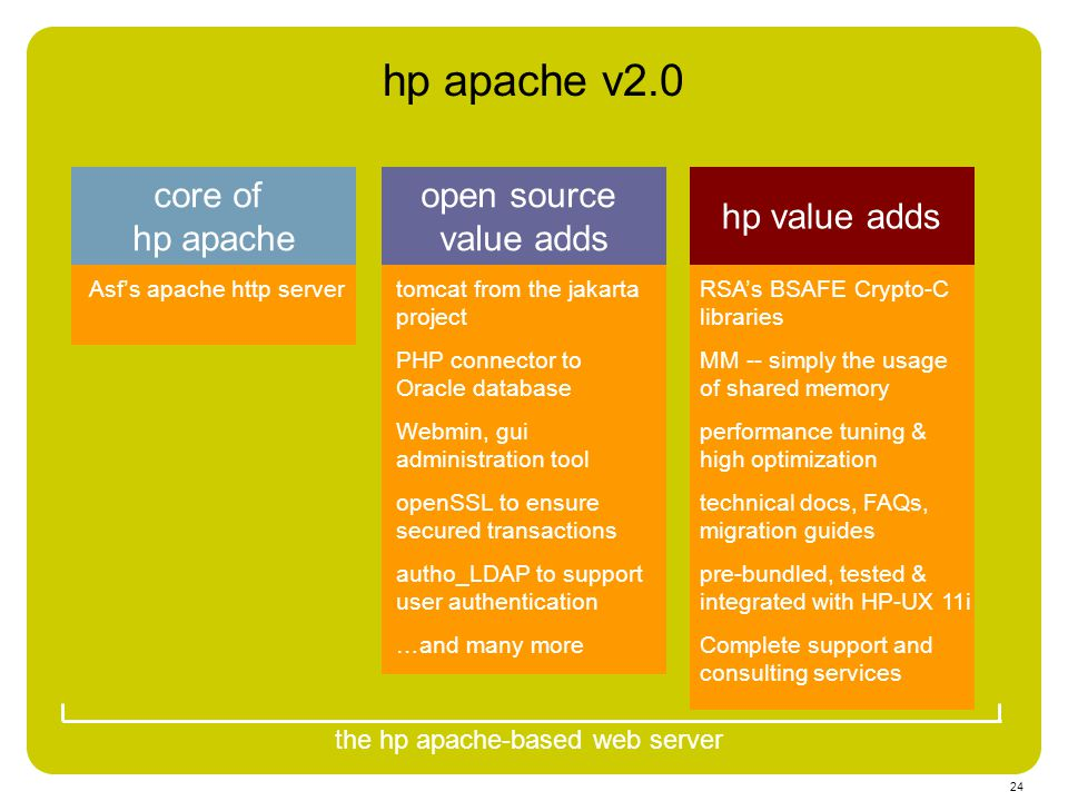 24 hp apache v2.0 core of hp apache Asf's apache http server open source value adds tomcat from the jakarta project PHP connector to Oracle database W