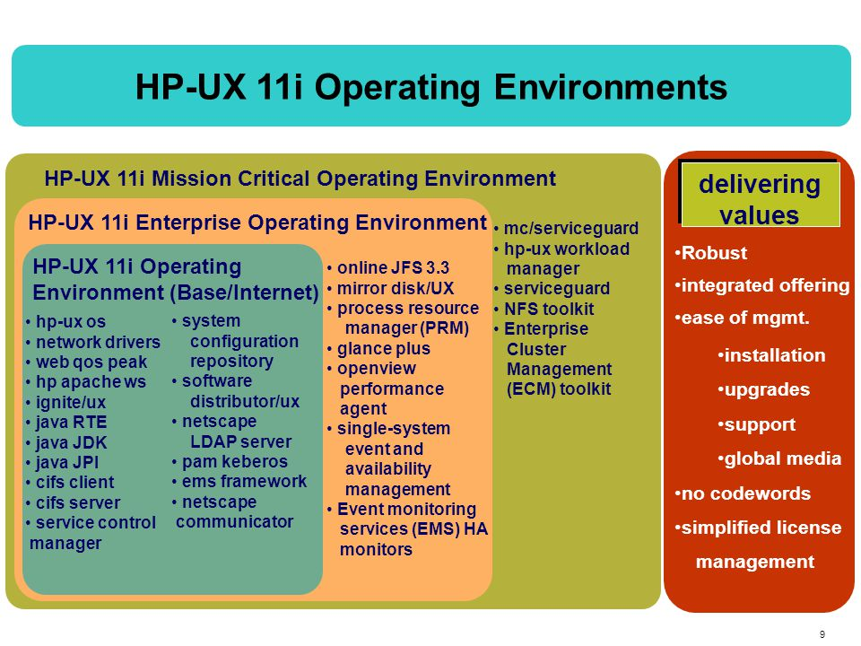 20 HP-UX 11i on Itanium OEM Partners Emerging as the UNIX leader on Itanium Processor Family NEW