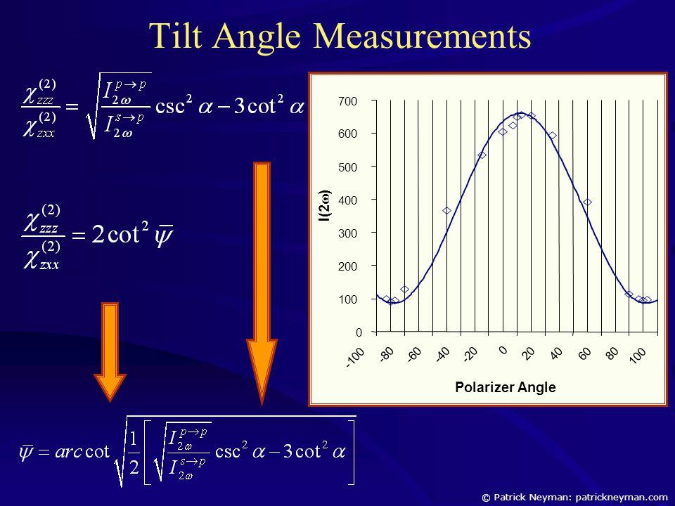 Tilt Angle Measurements 0 100 200 300 400 500 600 700 -100 -80 -60 -40 -20 0 20 40 60 80 100 Polarizer Angle I(2  ) © Patrick Neyman: patrickneyman.com