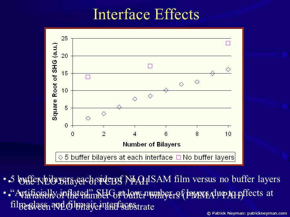 "Interface Effects 5 buffer bilayers each side of NLO ISAM film versus no buffer layers ""Artificially inflated"" SHG at low number of layers due to effe"