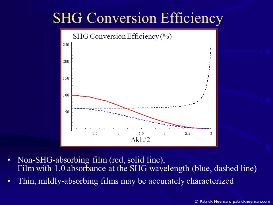 SHG Conversion Efficiency SHG Conversion Efficiency (%)  kL/2 Non-SHG-absorbing film (red, solid line), Film with 1.0 absorbance at the SHG wavelengt