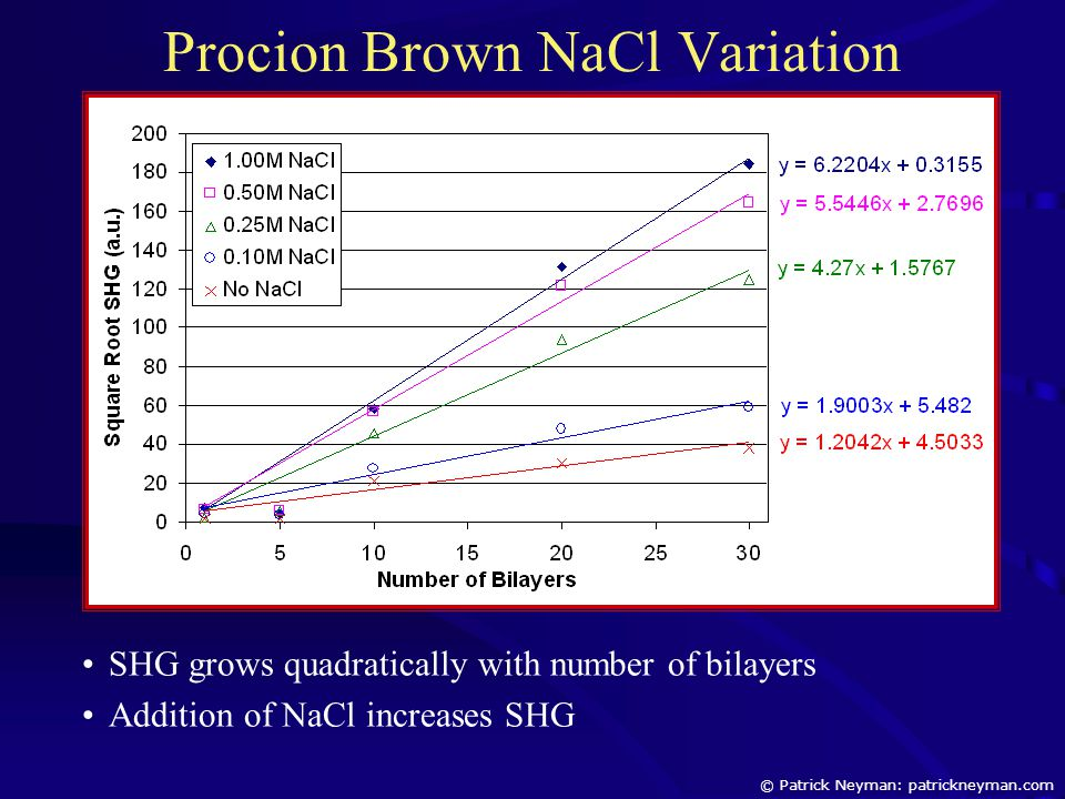 Procion Brown NaCl Variation SHG grows quadratically with number of bilayers Addition of NaCl increases SHG © Patrick Neyman: patrickneyman.com