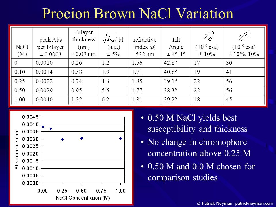Procion Brown NaCl Variation NaCl (M) peak Abs per bilayer ± 0.0003 Bilayer thickness (nm) ±0.05 nm / bl (a.u.) ± 5% refractive index @ 532 nm Tilt An