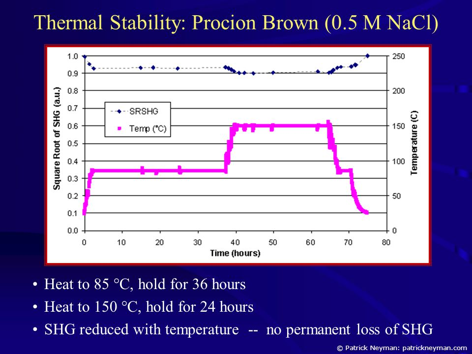 Thermal Stability: Procion Brown (0.5 M NaCl) Heat to 85 °C, hold for 36 hours Heat to 150 °C, hold for 24 hours SHG reduced with temperature -- no pe